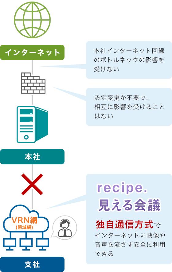 LAN、VPN網内で利用できる!