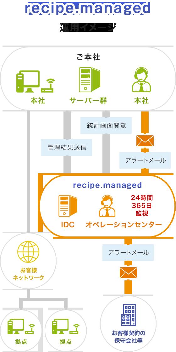 recipe.managed運用イメージ