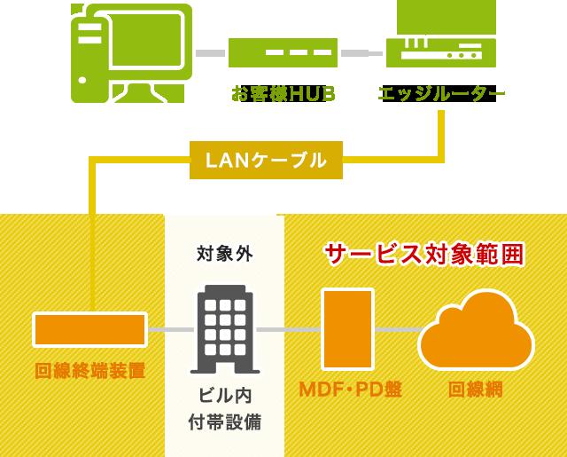 recipe.net VPN サービス提供範囲