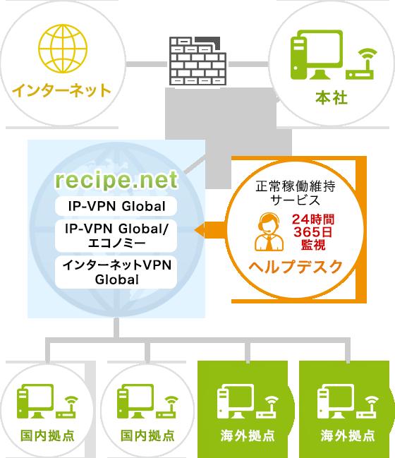 recipe.net Global