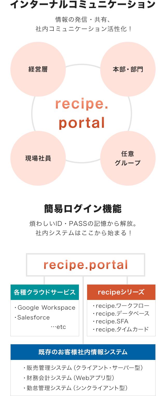 一日の始まりは recipe.portal から