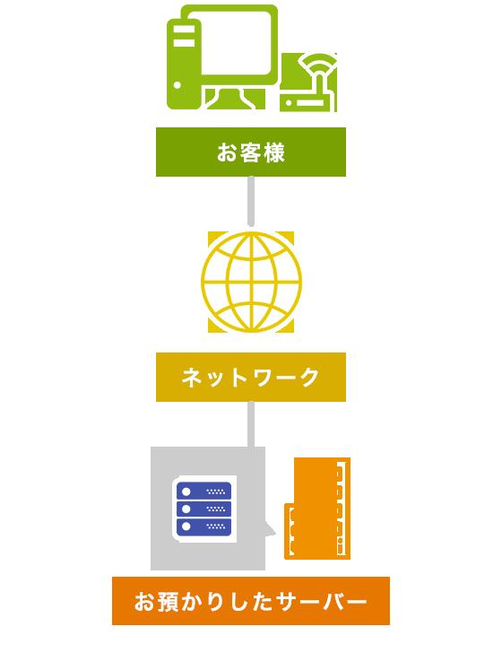 ネットワーク経由でサーバーにアクセス