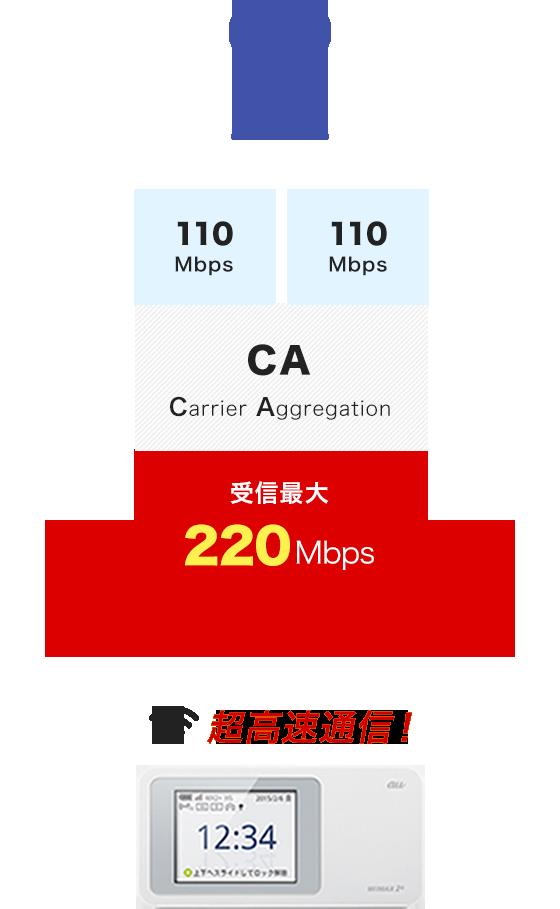 超高速通信