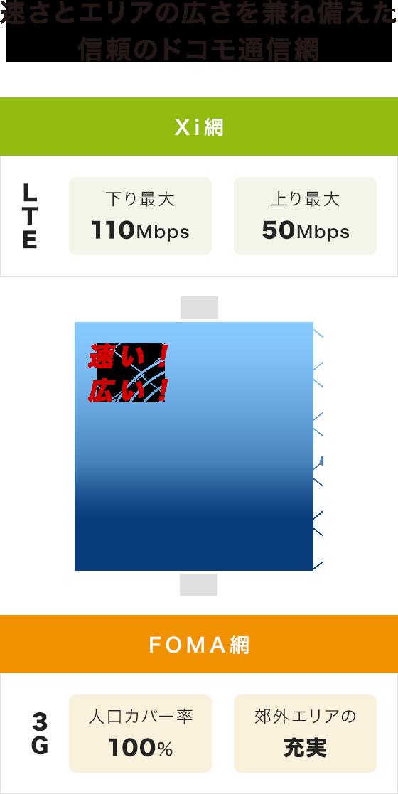 速さとエリアの広さを兼ね備えた信頼のドコモ通信網