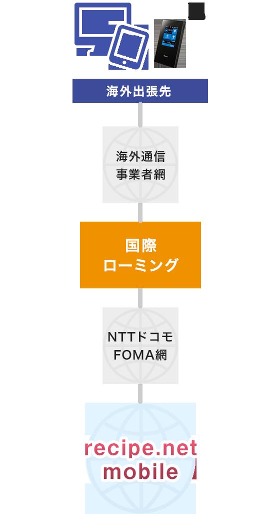 LTE国際ローミングに対応
