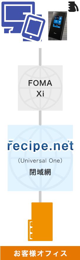 閉域網に直収で社内アクセス( recipe.netの場合 )
