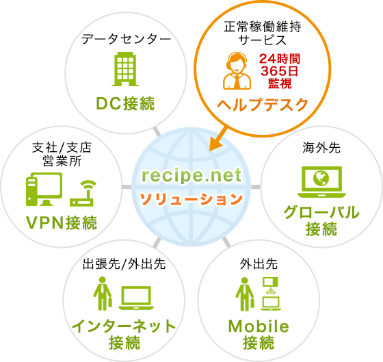 recipe.net ソリューション構成図