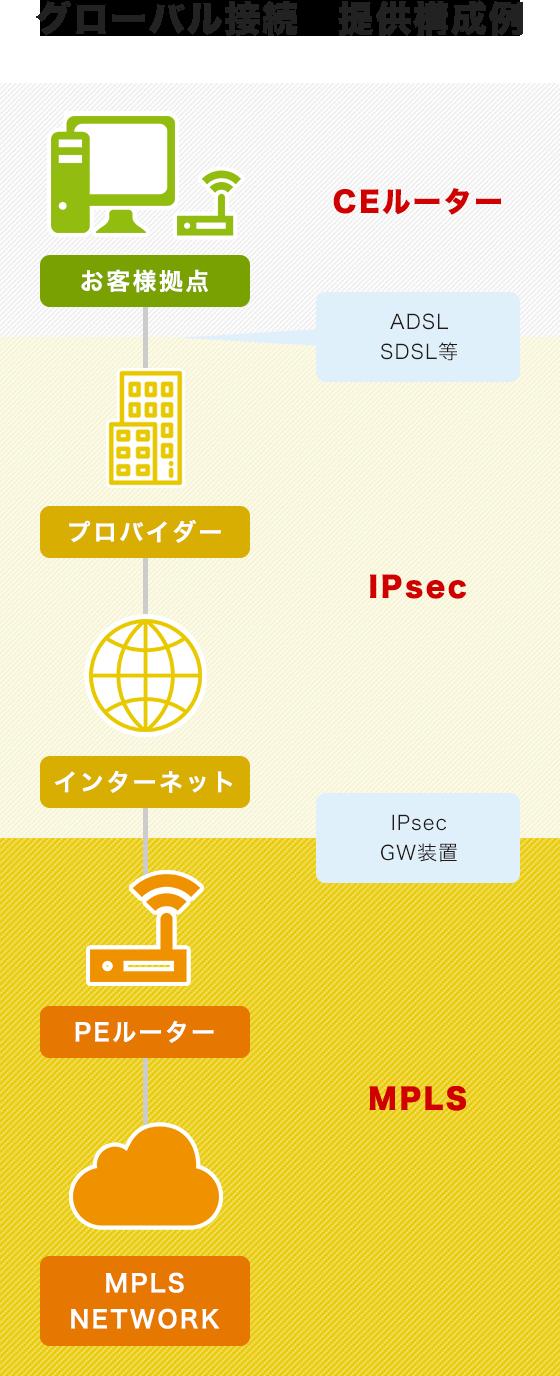 グローバル接続適用構成例